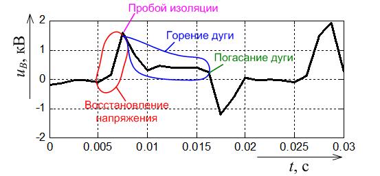 Динамика горения дуги