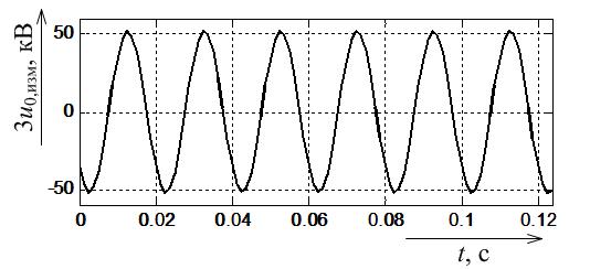 Измеренное напряжение нулевой последовательности