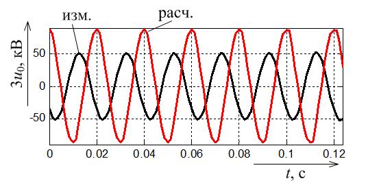 Расчётное и измеренное напряжения нулевой последовательности