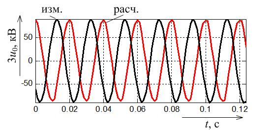 Исправленные напряжения нулевой последовательности