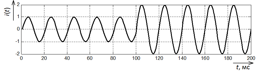 Осциллограмма тока КЗ без апериодической составляющей