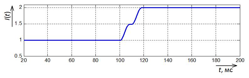 Осциллограмма амплитуды тока на выходе простого фильтра Фурье