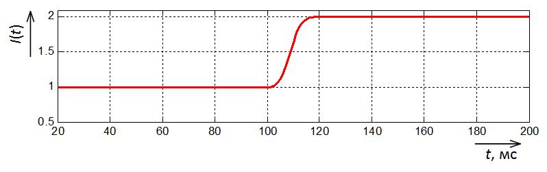 Осциллограмма амплитуды тока на выходе фильтра Фурье с окном Хемминга