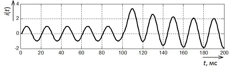 Осциллограмма тока КЗ с апериодической составляющей