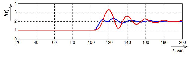 Осциллограмма амплитуды тока на выходе простого фильтра Фурье и фильтра Фурье с окном Хемминга