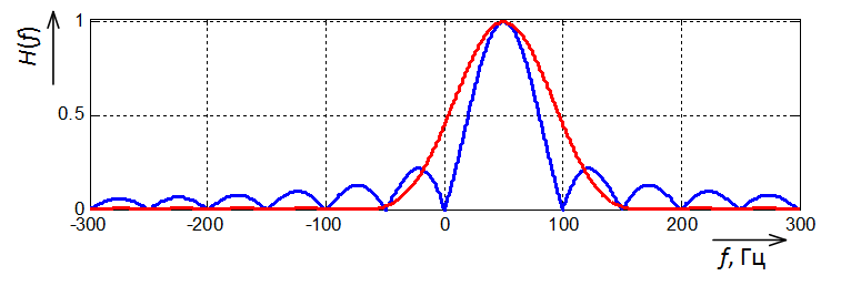 АЧХ простого фильтра Фурье и фильтра Фурье с окном Хемминга Frequency response of a simple Fourier filter and a Fourier filter with a Hamming window