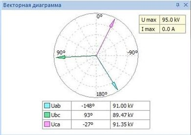 Векторная диаграмма как пример использования преобразования Фурье
