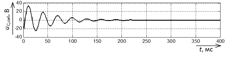Составляющая напряжения uС,св с частотой 33,8 Гц