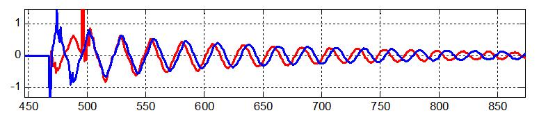 Осциллограмма тока нулевой последовательности и его оценка по производной напряжения нулевой последовательности