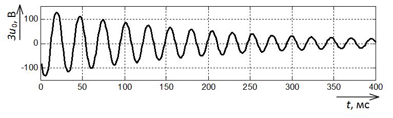 Осциллограмма записанного напряжения нулевой последовательности