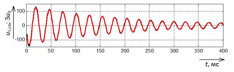 Совмещение свободной составляющей с напряжением нулевой последовательности