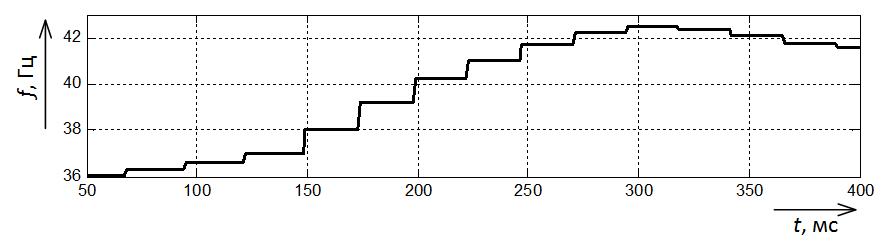 Измеренная частота свободной составляющей напряжения