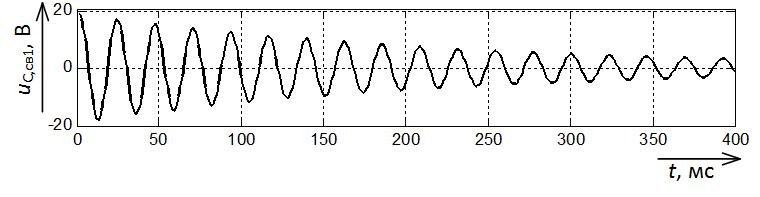 Составляющая напряжения uС,св с частотой 43,5 Гц