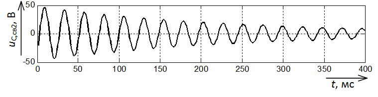 Составляющая напряжения uС,св с частотой 41,3 Гц