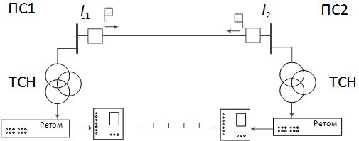 Синхронизация источников токов для полукомплектов ДФЗ