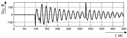 Осциллограмма напряжения нулевой последовательности при перемещающемся ОЗЗ