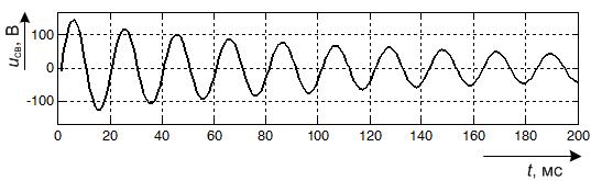 Осциллограмма свободного процесса в напряжении нулевой последовательности