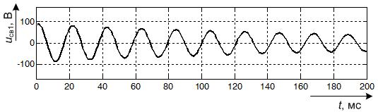 Составляющая свободного процесса с частотой 47,9 Гц