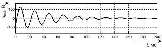 Составляющая свободного процесса с частотой 49,3 Гц