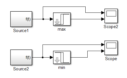 Simulink Maximum Minimum Relay Testing