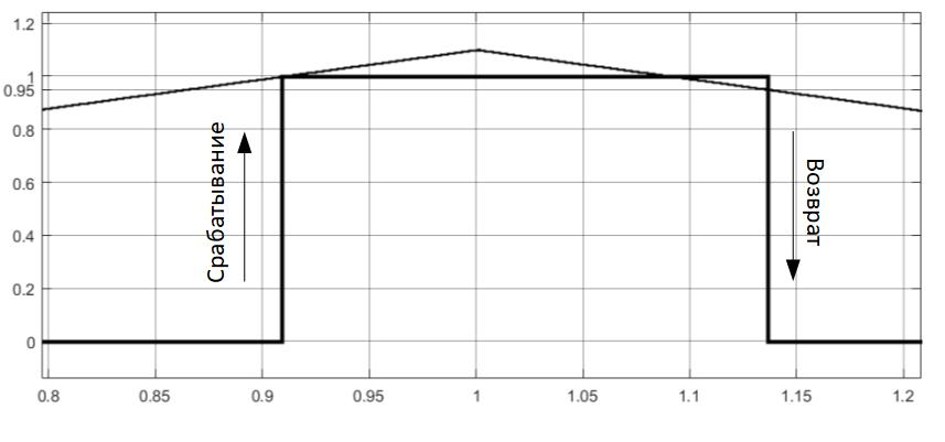 Тестирование реле максимального действия в Simulink