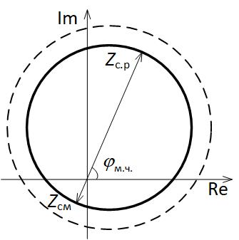 Вид реле сопротивления с круговой характеристикой со смещением