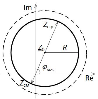 Вид реле сопротивления с круговой характеристикой со смещением с указанием центра и радиуса