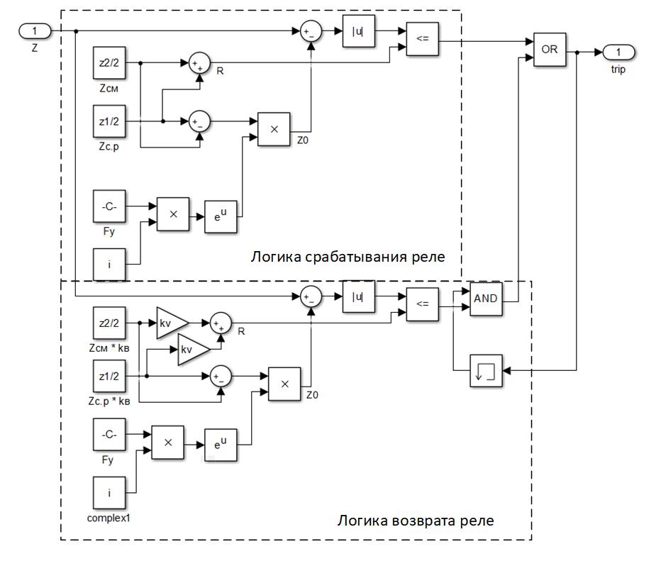Реализация реле сопротивления с круговой характеристикой со смещением в Simulink