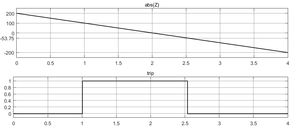 Результаты тестирования реле сопротивления с круговой характеристикой со смещением в Simulink