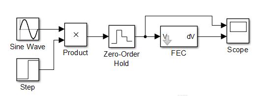 Тестирование фильтра аварийных составляющих в Simulink