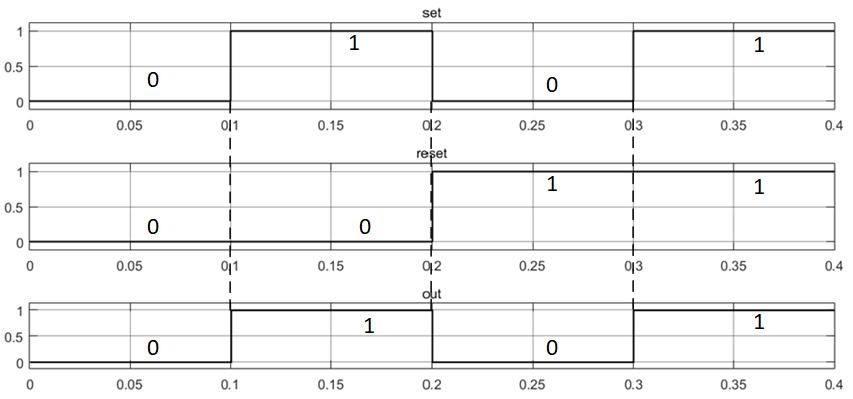 Результаты тестирования RS-триггера с приоритетом входа S