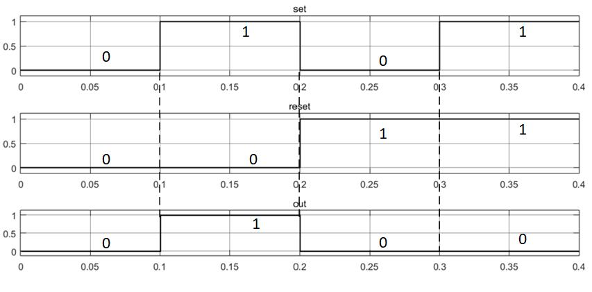 Результаты тестирования RS-триггера с приоритетом входа R