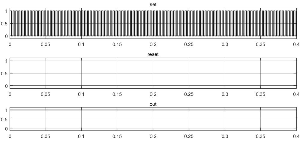 Результаты тестирования RS-триггера при дребезге реле