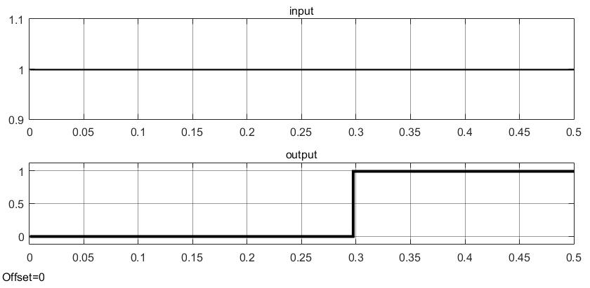 Результаты тестирования инверсной выдержки времени в Simulink