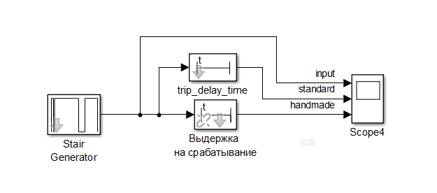 Моделирование и тестирование выдержек времени на срабатывание релейной защиты в Simulink