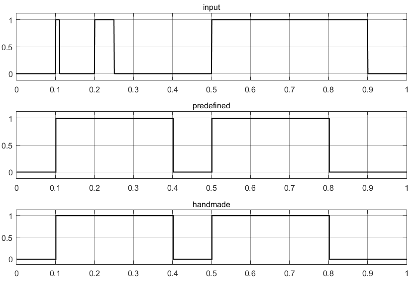 Результаты тестирования импульсной выдержки времени с помощью простейших элементов в Simulink