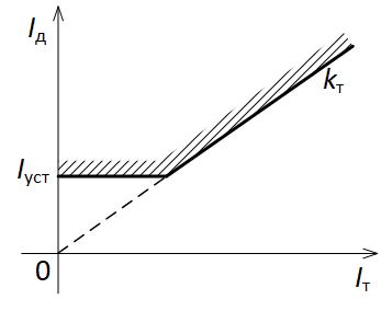 Тормозная характеристика дифференциального реле