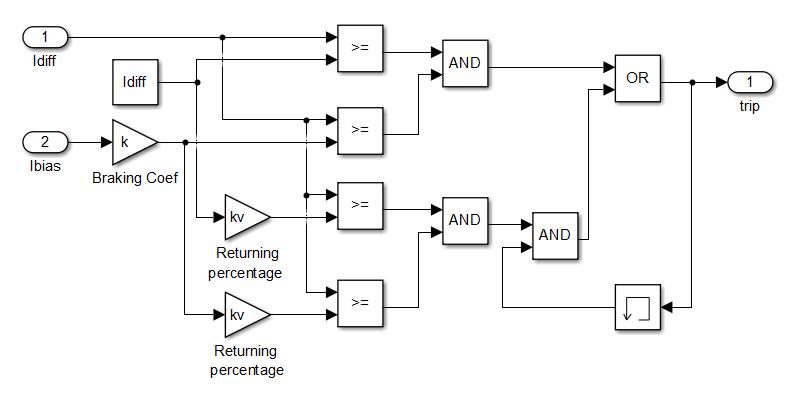 Модель дифференциального реле с торможением в Simulink