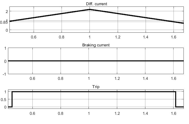 Результаты тестирования дифференциального реле с торможением в Simulink