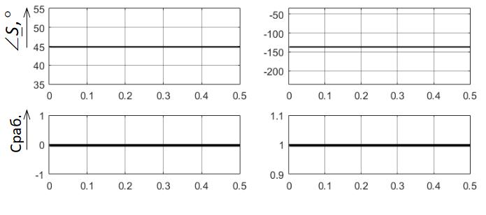 Результаты тестирования реле направления мощности РНМ в Simulink