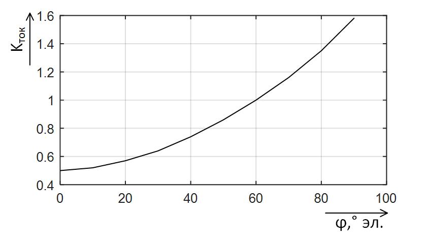 Зависимость коэффициента токораспределения от угла передачи мощности