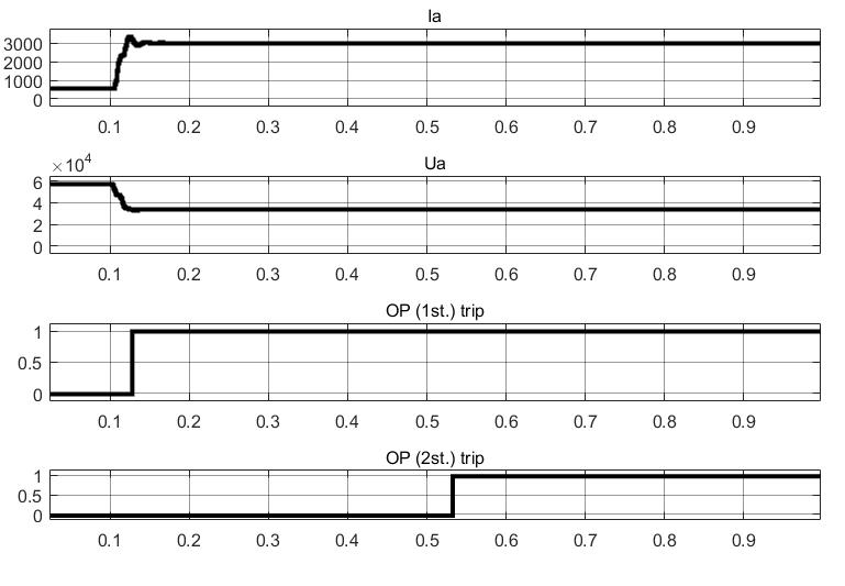 Результаты тестирования двухступенчатой максимальной токовой защиты (токовая отсечка, МТЗ с пуском по напряжению) в Simulink