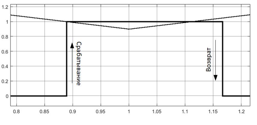 Результаты тестирования реле минимального действия в Simulink
