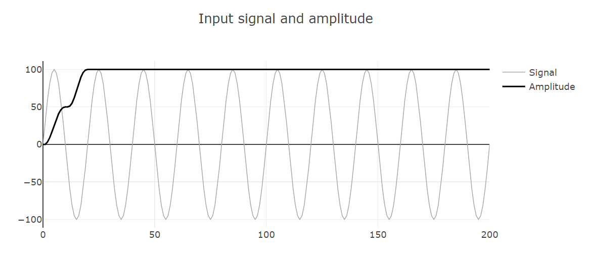 The signal and the result after the Fourier filter (module amplitude of the signal)