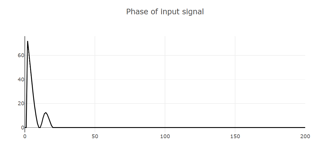 Result after Fourier filter (signal phase)