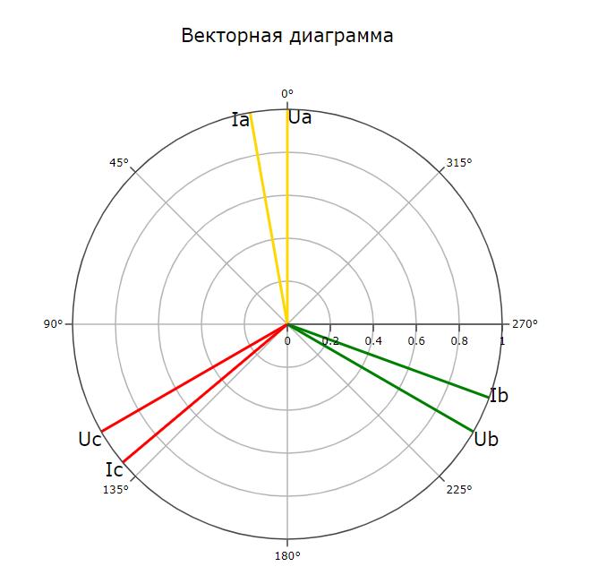 Векторная диаграмма для релейной защиты отображение токов и напряжений