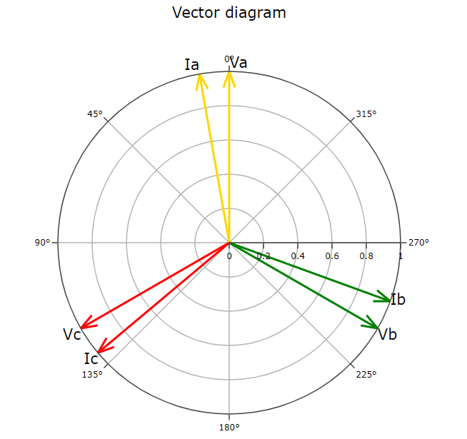 Vector diagram for relay protection display of currents and voltages