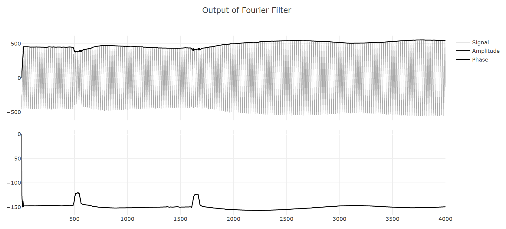 Fourier filter results from waveforms Fourier filter online for relay protection