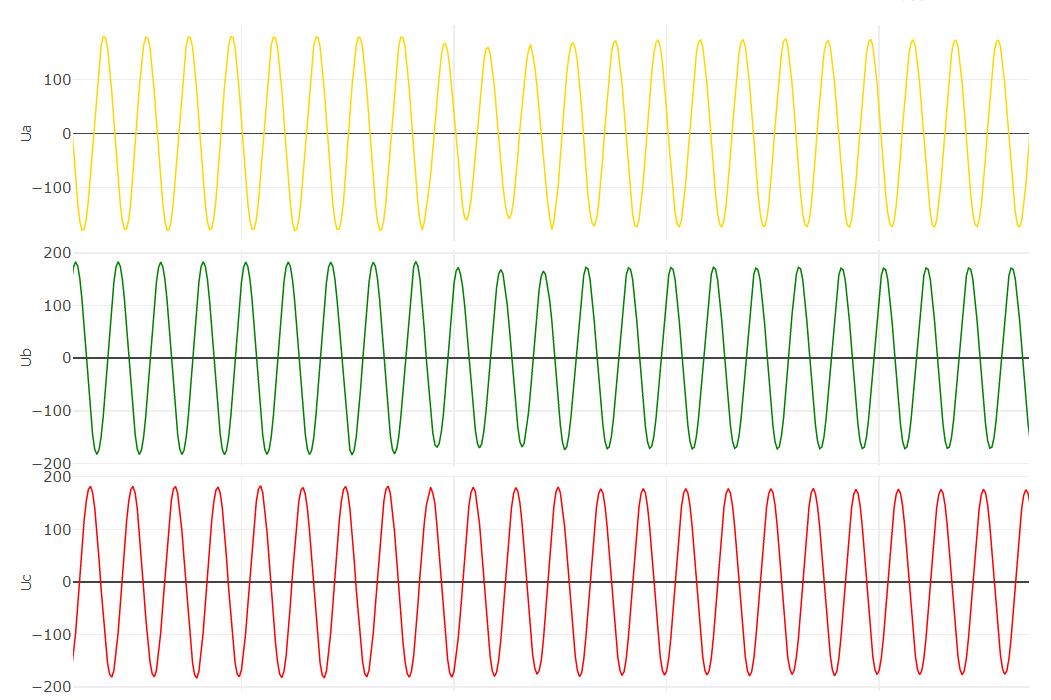 Отображение аналоговых сигналов осциллограммы онлайн просмотр осциллограммы