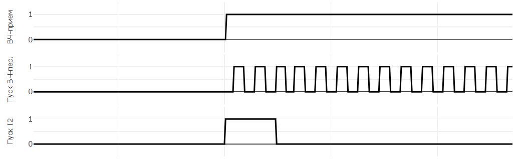 Отображение дискретных сигналов осциллограммы онлайн просмотр осциллограммы